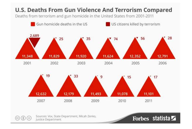 deaths by guns v terrorism forbes