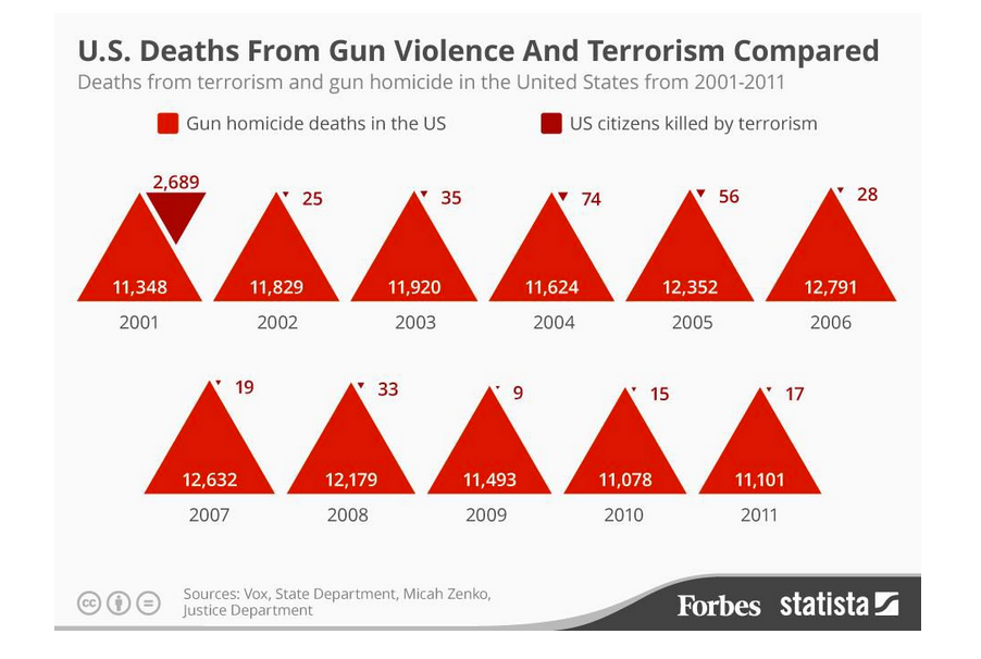 deaths by guns v terrorism forbes