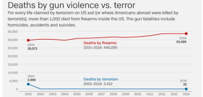 deaths by guns v terrorism